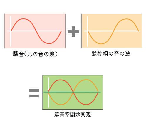 ノイズキャンセリングイヤフォンの構造