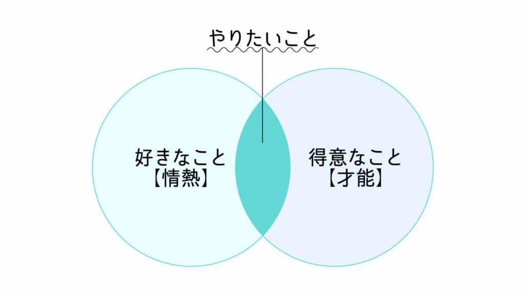 「好きなこと(情熱)」×「得意なこと(才能)」のイメージ