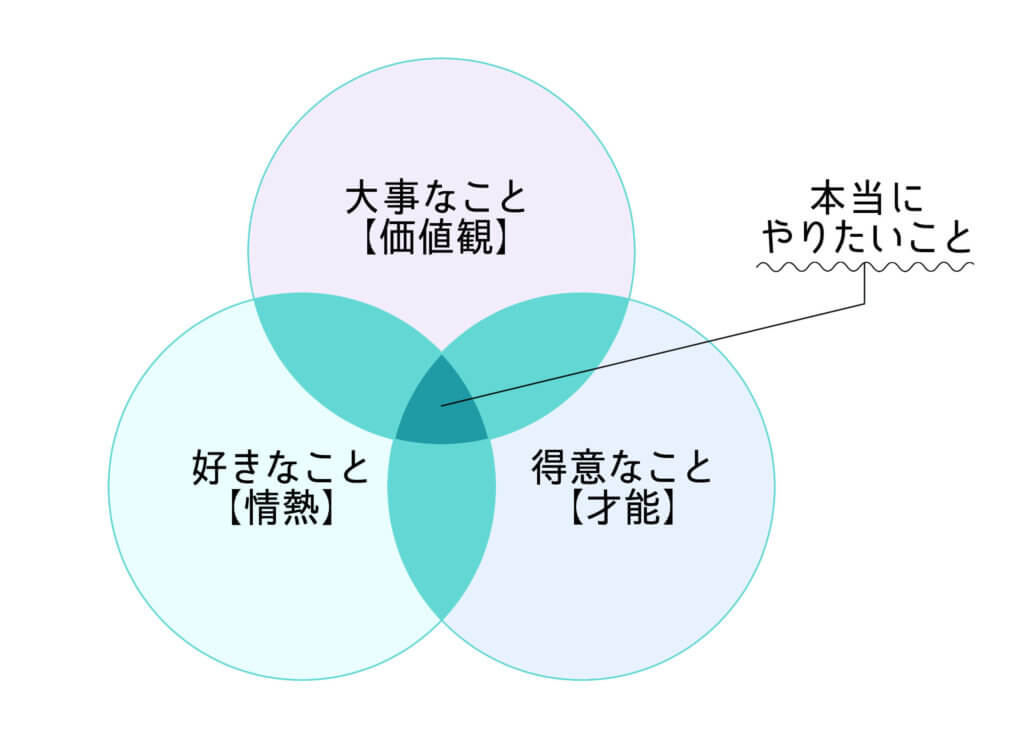 「好きなこと(情熱)」×「得意なこと(才能)」×「大事なこと(価値観)」のイメージ